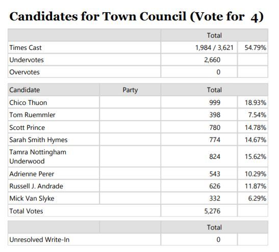 2018 TC Election Official Results
